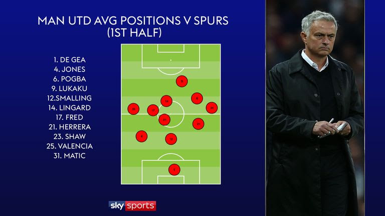 Manchester United players' average position graphic v Spurs, first half